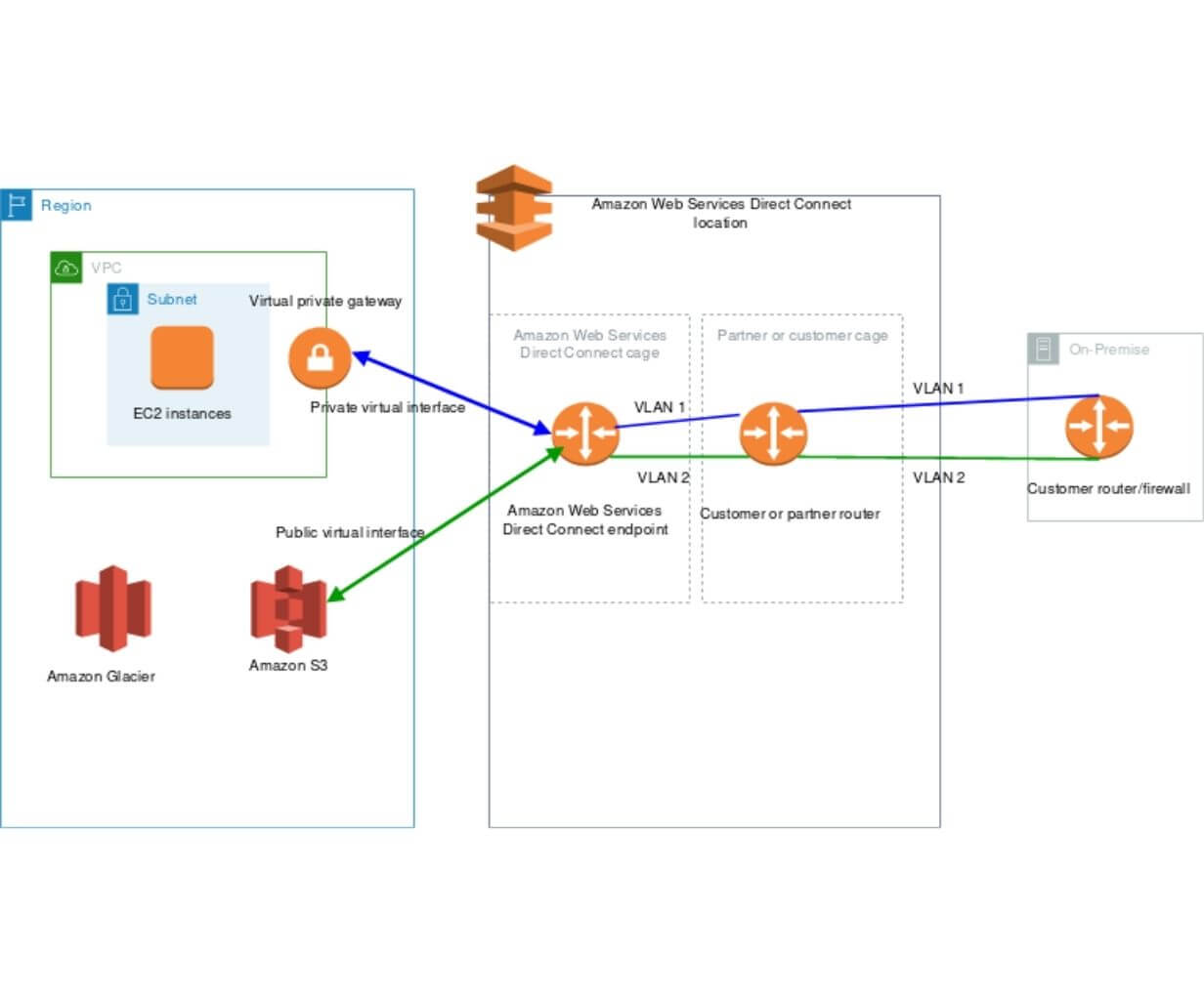 AWS Direct Connect 1