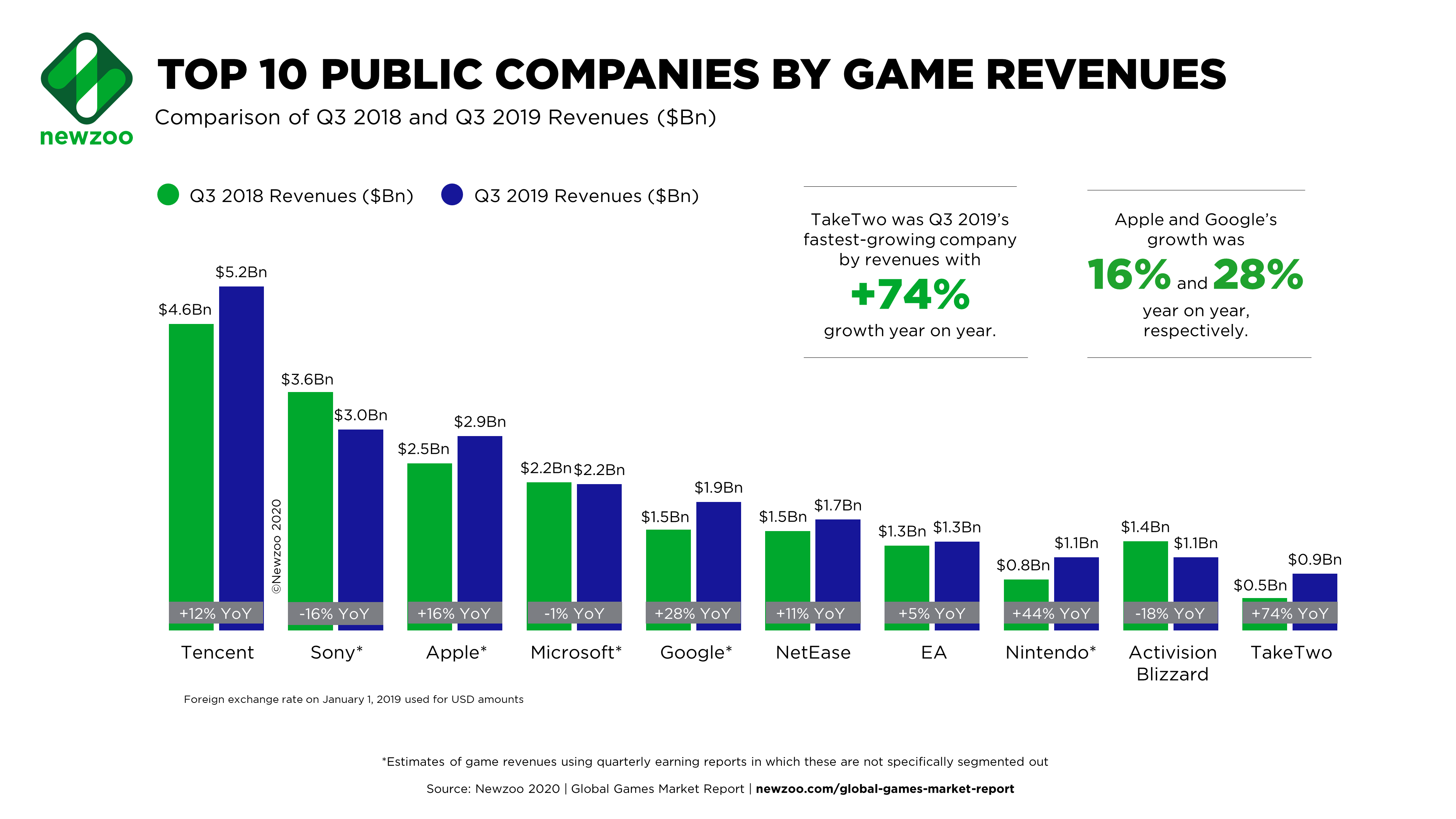 Top 10 Public Game Companies by Revenues